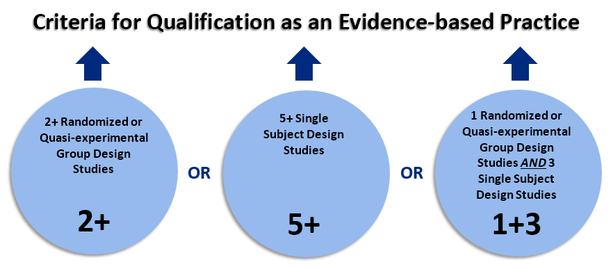 Criteria for qualification as an EBP