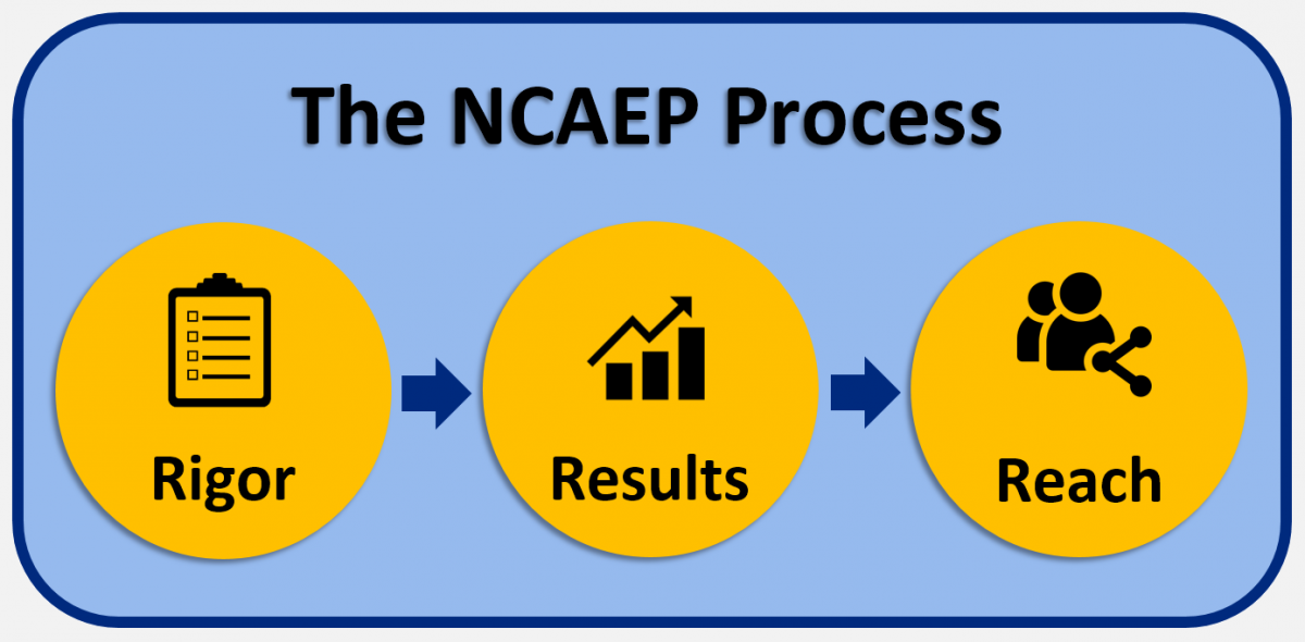The NCAEP Process diagram